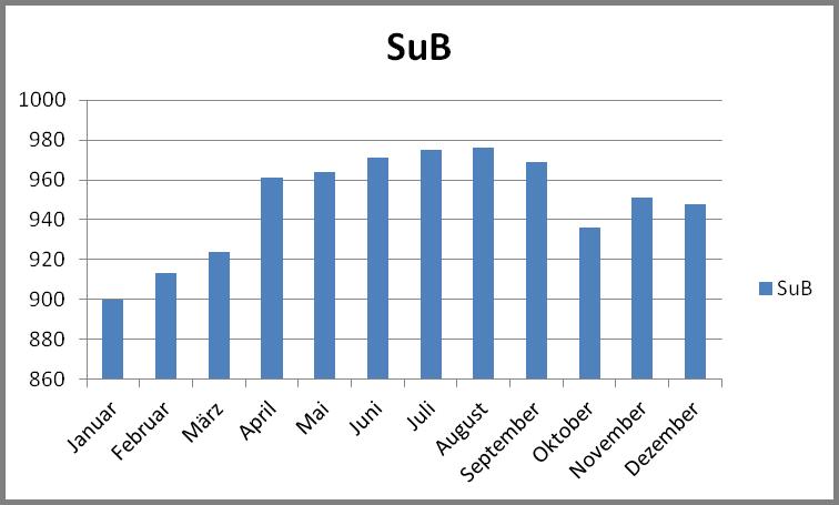 SuB-Diagramm