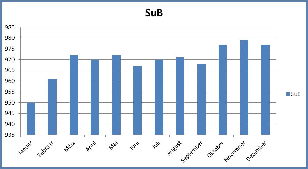 SuB-Wachstum 2016