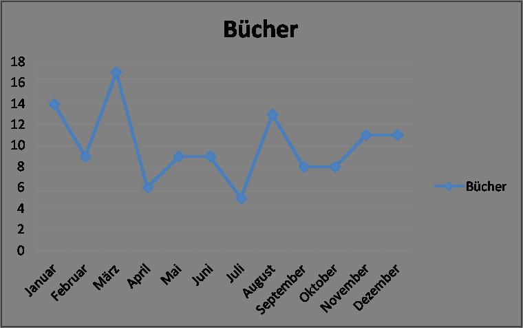 Gelesene Bücher 2017 - Diagramm
